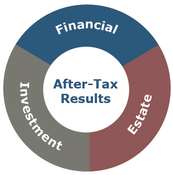 after-tax-results